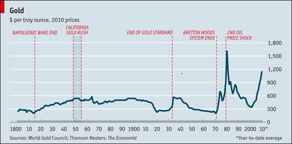 real price of gold since 1800